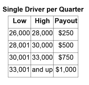 Single Driver per Quarter Payouts